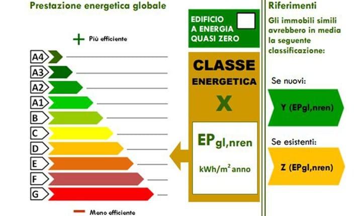 Classi Energetiche Edifici : Certificazione energetica degli edifici ecco il nuovo docet