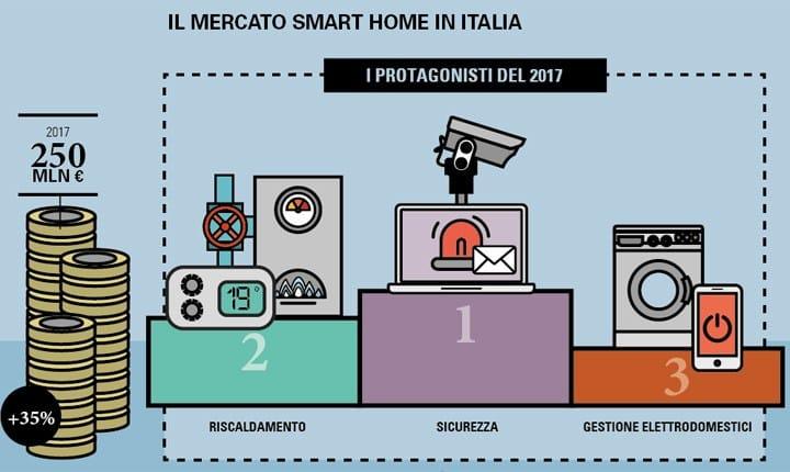 Smart Home, il mercato in Italia vale 250 milioni di euro