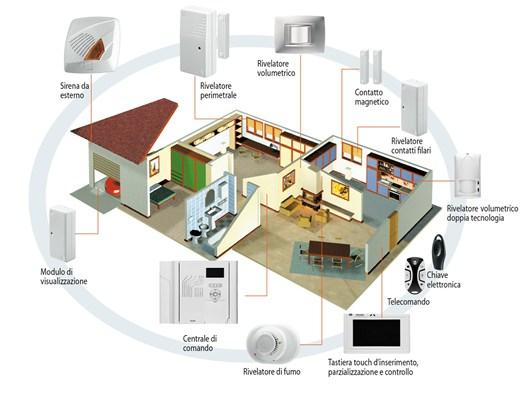Gewiss presenta il nuovo sistema antintrusione per il controllo completo dell abitazione - Antintrusione casa ...