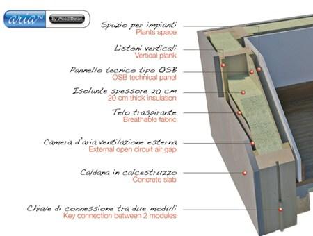 Wood Beton, il sistema Aria