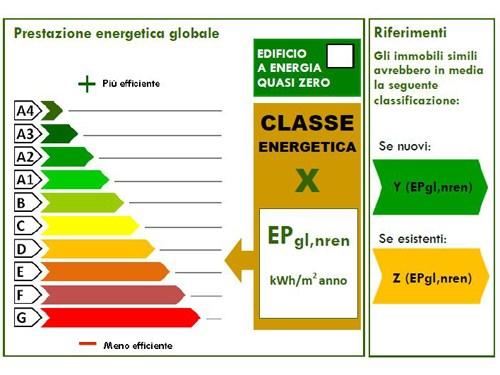 Lombardia, ecco le norme regionali per l'efficienza energetica degli edifici