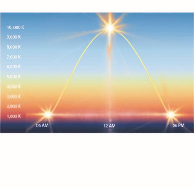 HELVAR migliora l'illuminazione con LIGHT OVER TIME