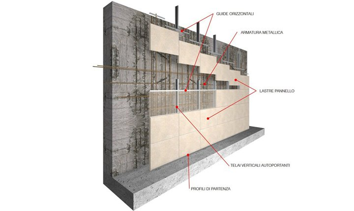Muri in cemento armato come si realizzano e con quali for Costo per costruire un edificio