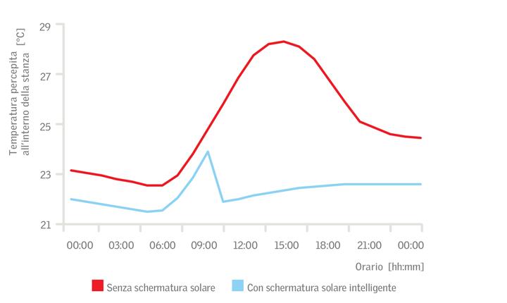 Comfort termico: effetto serra dei serramenti e controllo solare
