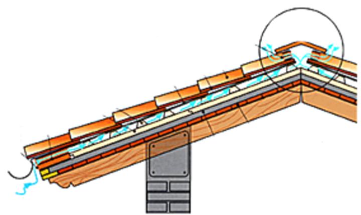 Tetto ventilato ecco come funziona for Montaggio tetto in legno ventilato