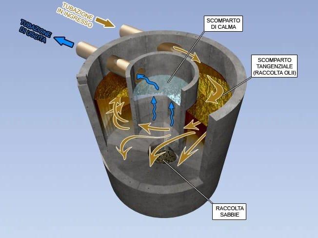 Disoleatori/dissabbiatori prefabbricati a flusso tangenziale DEPOIL PC 20A/40A/50A/70A - DEPURECO