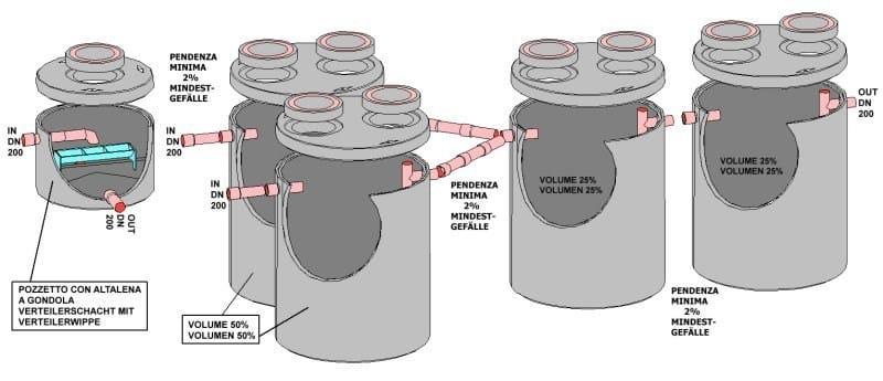 Component for liquid sewage treatment plant UNI EN 12566-1 - 25,8 m³ - ALDO LARCHER