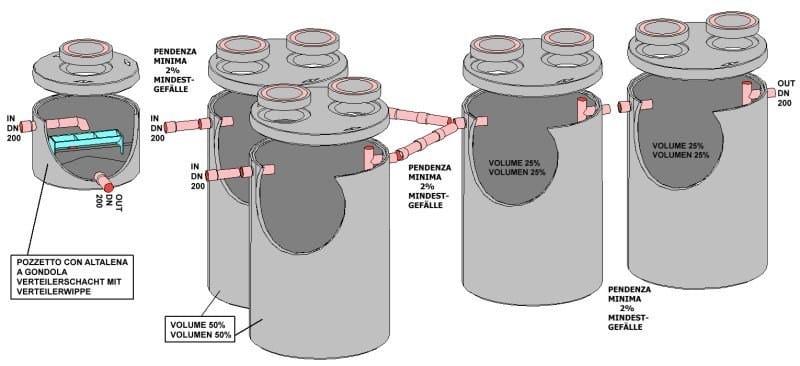 Component for liquid sewage treatment plant UNI EN 12566-1 - 31,8 m³ - ALDO LARCHER