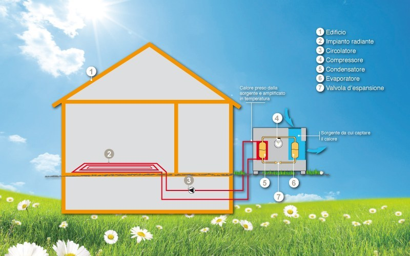 Air to water Heat pump RDZ | Heat pump - RDZ