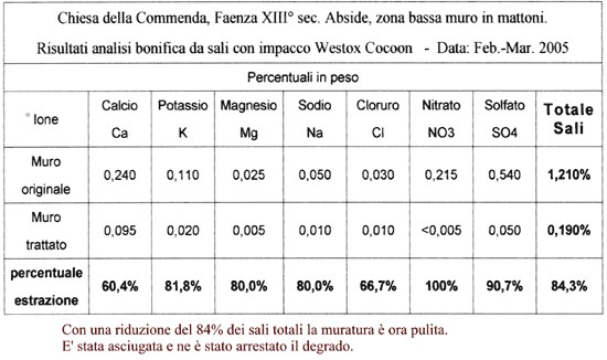 Chiesa della Commenda, XIII sec. - Faenza (RA) - Abside - Risultati analisi bonifica da sali con COCOON®