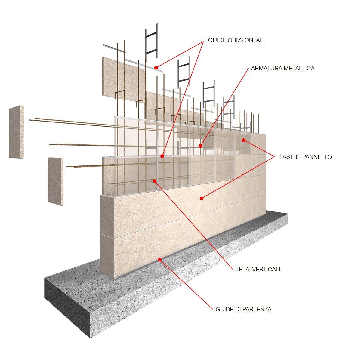 Formwork System For Concrete Walls Cassaforma Rivestimento