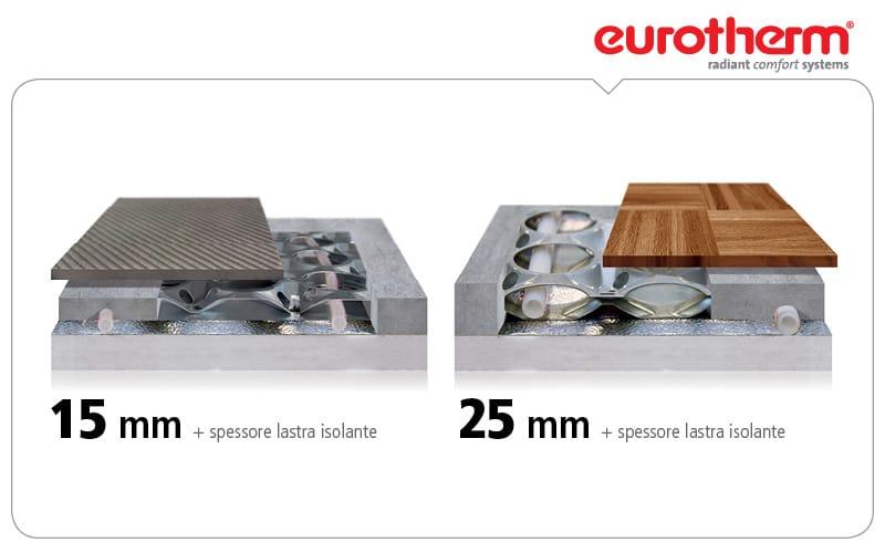 Sistema radiante a pavimento con spessore ridotto - Vetrocamera spessore minimo ...