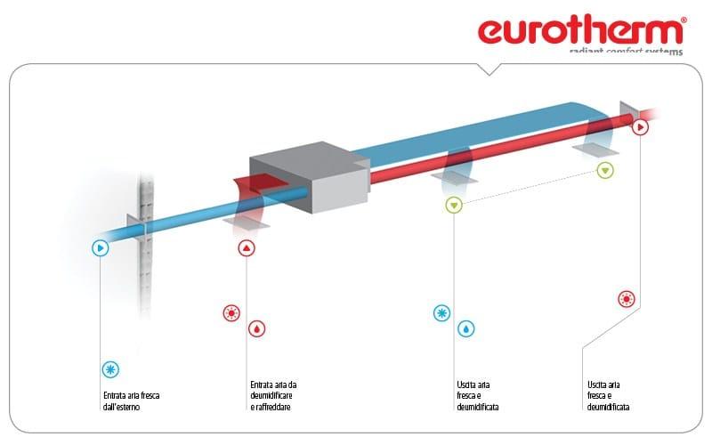 Deumidificatore deu climatizzatore dca by eurotherm for Deumidificatore funzionamento