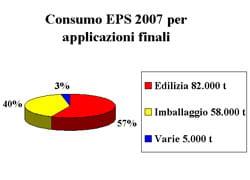 2007: crescono i consumi di EPS