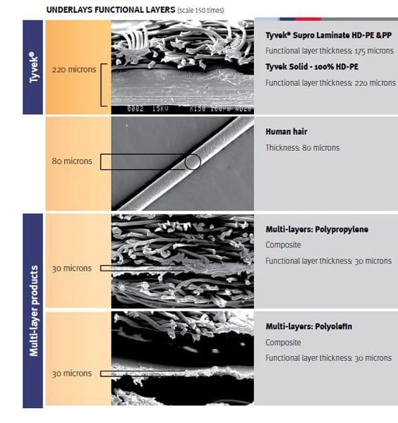 Membrane per tetti DuPont™ Tyvek®