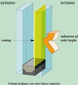 Pilkington, un modo facile per il risparmio energetico: l'utilizzo del vetro in edilizia