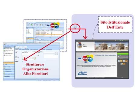 STR EdilTour 2012 PA, gestire sul web l'Albo Fornitori