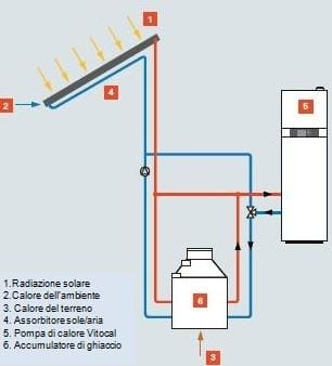 Viessmann rileva Isocal e diventa fornitore unico di pompe di calore in abbinamento ad accumulatori di ghiaccio