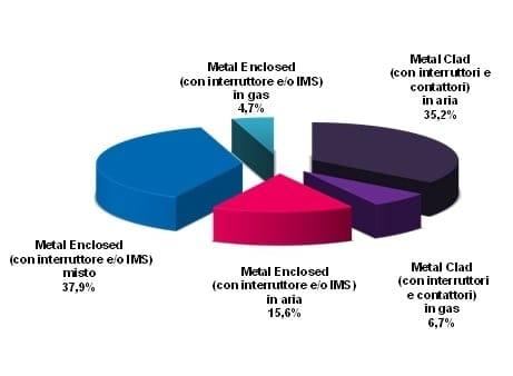 Suddivisione del Fatturato dei Quadri Elettrici di Media Tensione per tipologia di prodotto