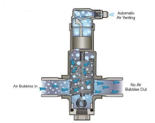 Honeywell SuperVent PV: il separatore d'aria ad alta efficienza