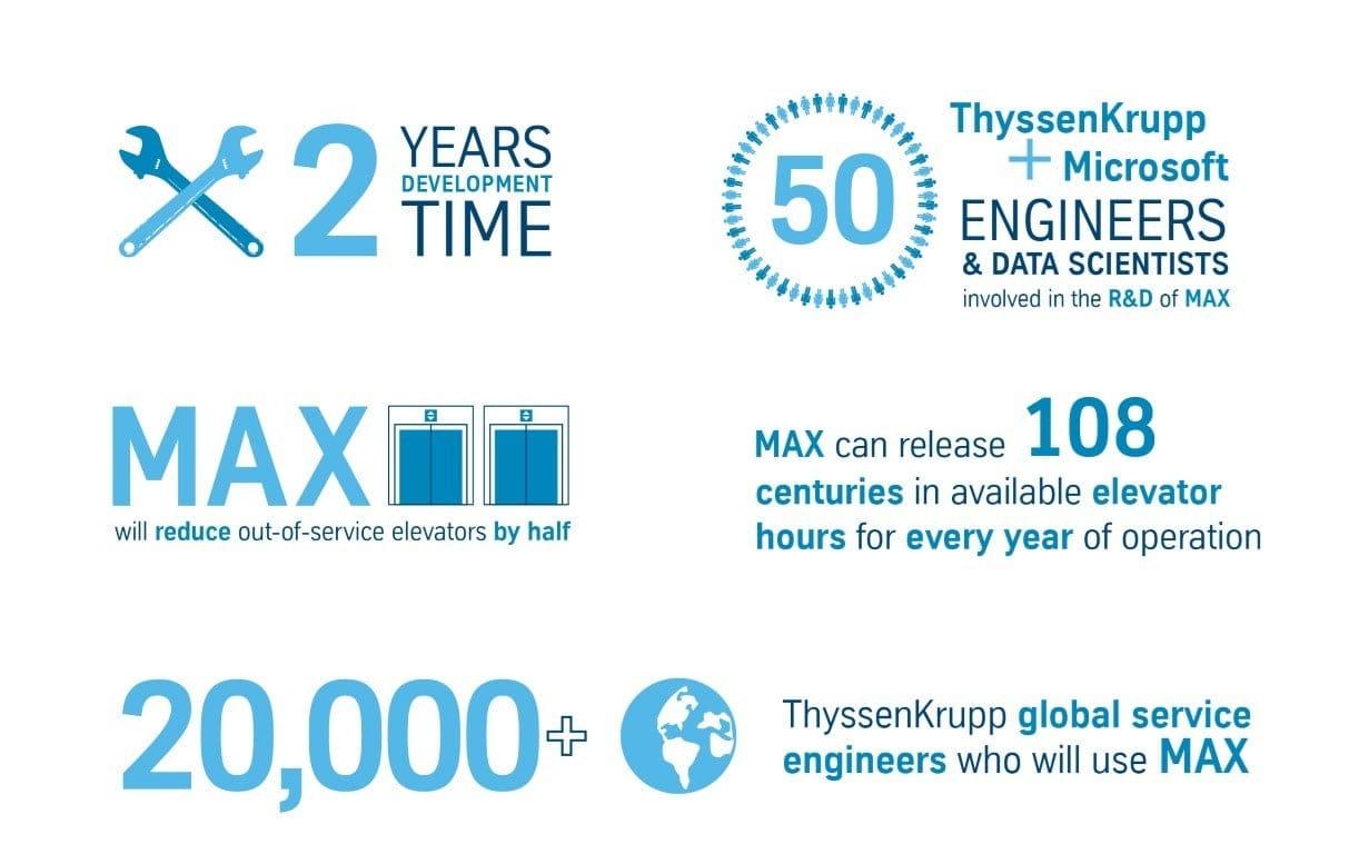 MAX infographic (c) ThyssenKrupp