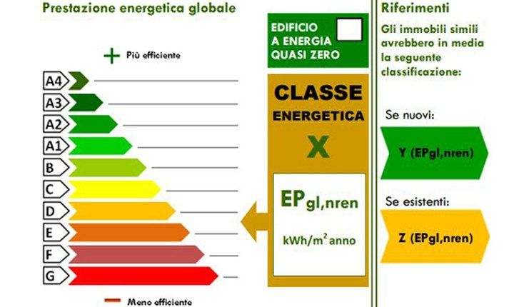 Lombardia, aggiornate le norme per l'efficienza energetica degli edifici