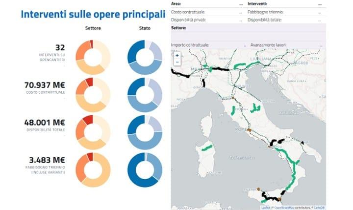 Dal Governo le nuove strategie per le infrastrutture di trasporto e logistica