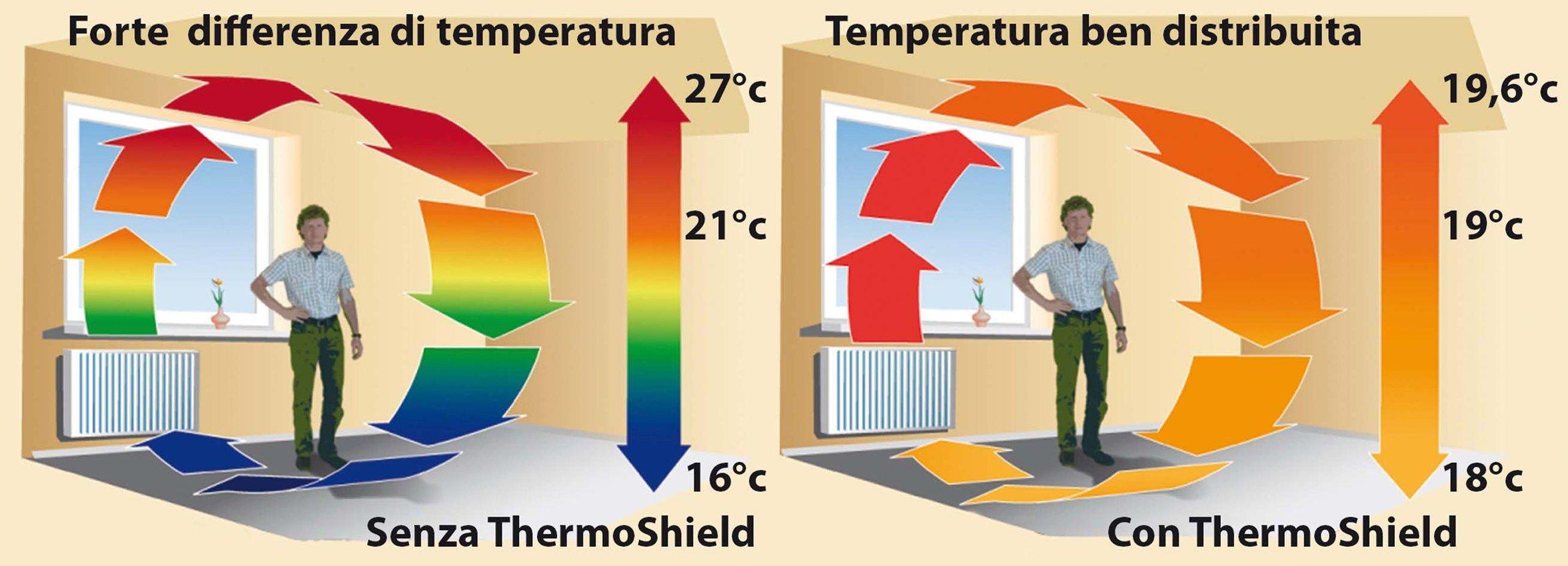 ThermoShield di Tecnova Group, il risparmio energetico non è mai stato così facile