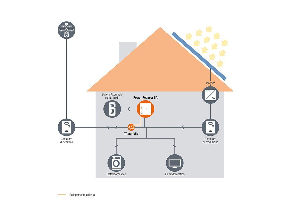 Autoconsumo fotovoltaico: la caldaia va in vacanza con le soluzioni 4-noks