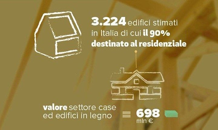 Edilizia in legno, in Italia genera un mercato da 1,3 miliardi di euro
