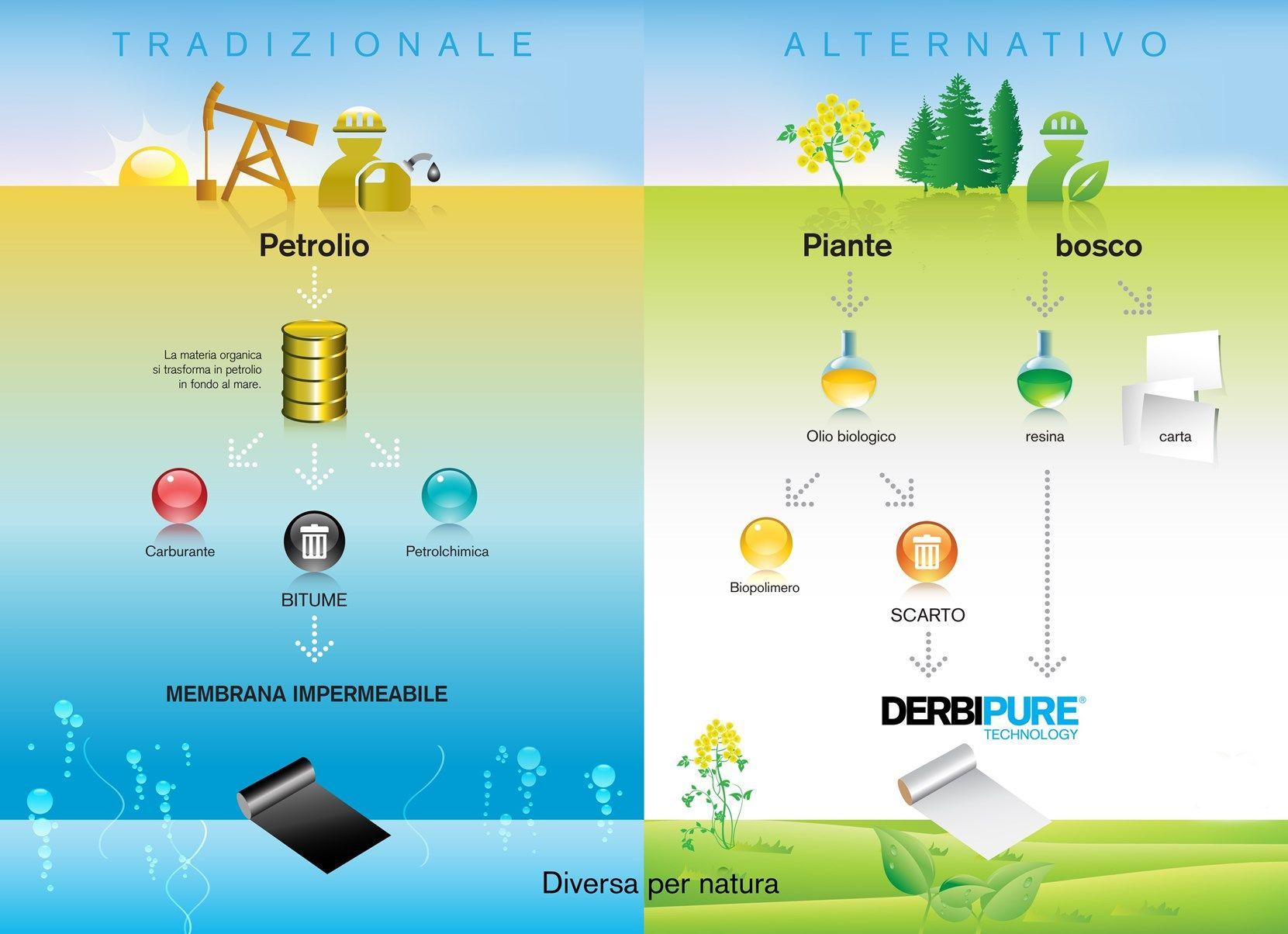 Membrane realizzate con materie organiche e riciclate al 100%