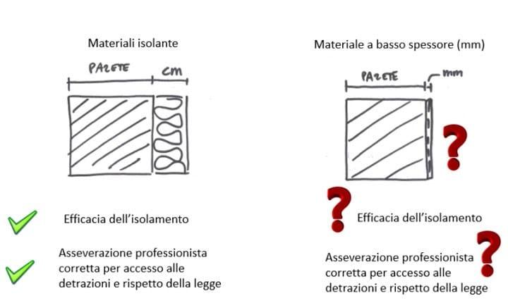 Pitture, rasanti e altri materiali a basso spessore e isolamento termico?