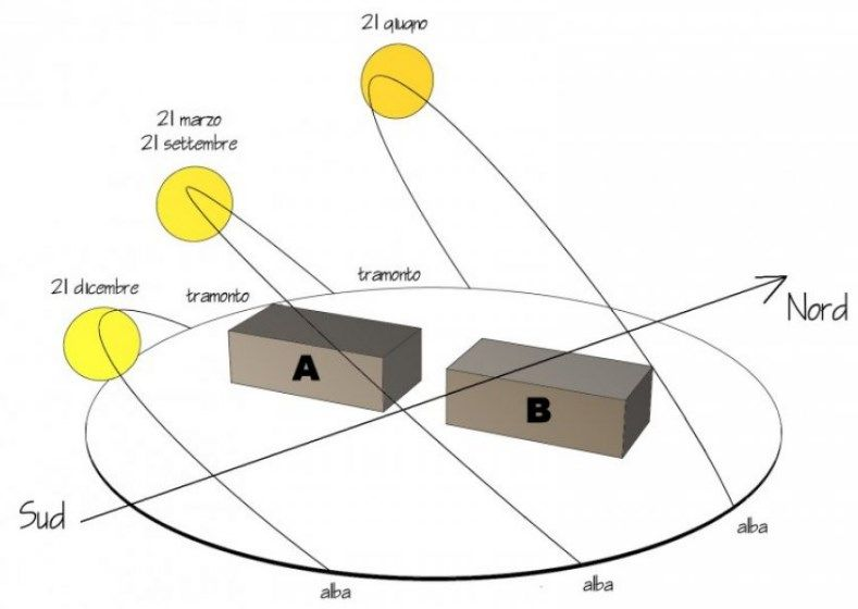 Poroton: influenza della variazione di orientamento sull'analisi energetica di un edificio in classe A4