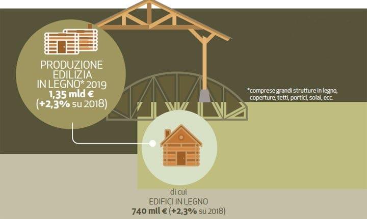 Case ed edifici in legno sono il 7% dei permessi di costruire