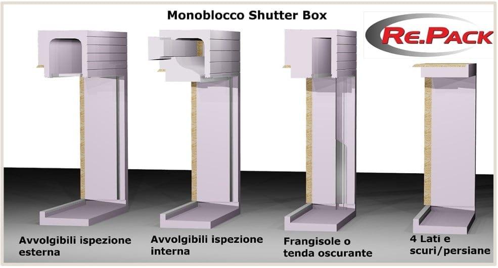 Da Re.Pack l'innovativo sistema Shutter Box per l'eliminazione del ponte termico nel foro finestra