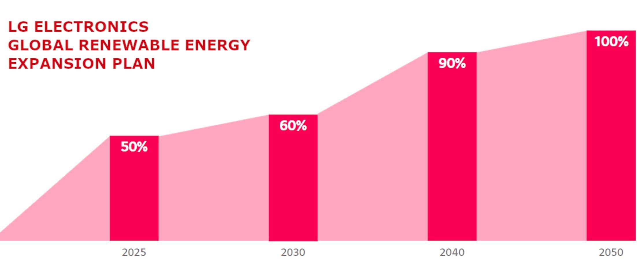 LG si impegna nella transizione alle energie  rinnovabili al 100% entro il 2050