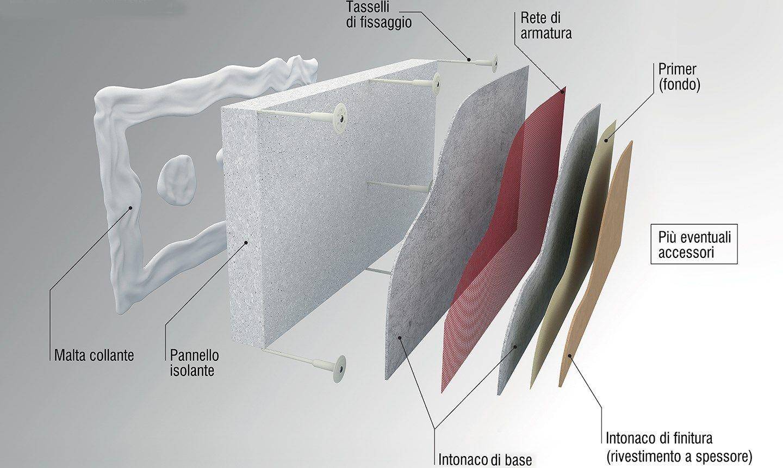 Stratigrafia del cappotto. Immagine: Cortexa