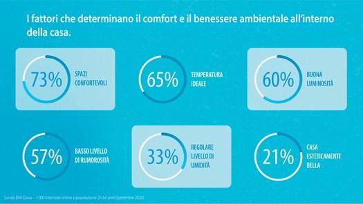 Daikin Presenta I Risultati Della Ricerca Indoor Air Quality E Benessere Psicofisico