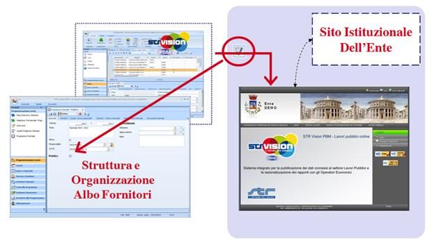 STR VISION Albo Fornitori: la gestione dei fornitori va in rete
