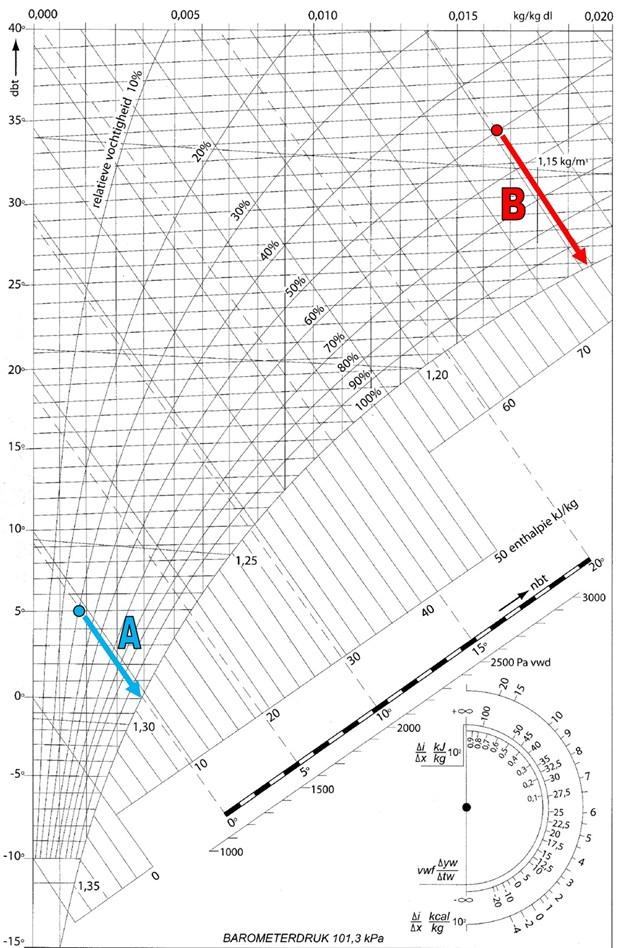 Il diagramma di Mollier dà una rappresentazione congiunta dell'umidità relativa, della temperatura e dell'entalpia dell'aria umida