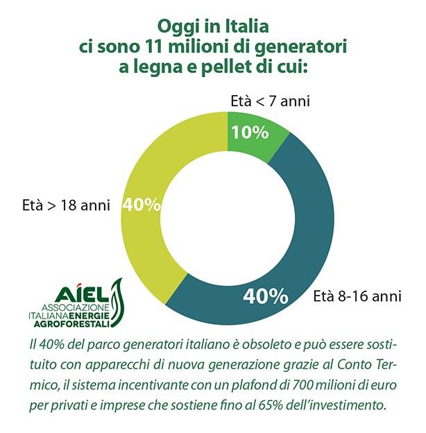 Aria Pulita, AIEL: raggiunto il traguardo dei 2000 prodotti certificati