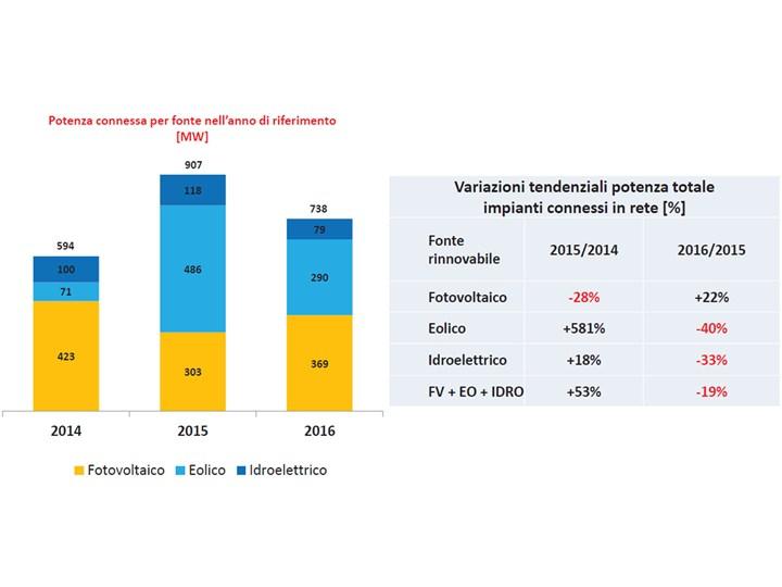 Würth, il futuro del fotovoltaico e la grid parity