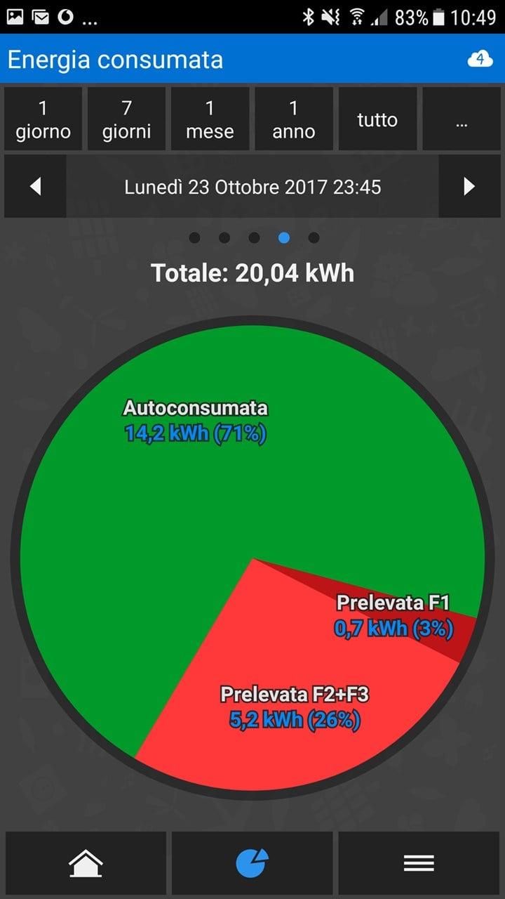 Astrel Group: invertire la rotta grazie all'autoconsumo fotovoltaico
