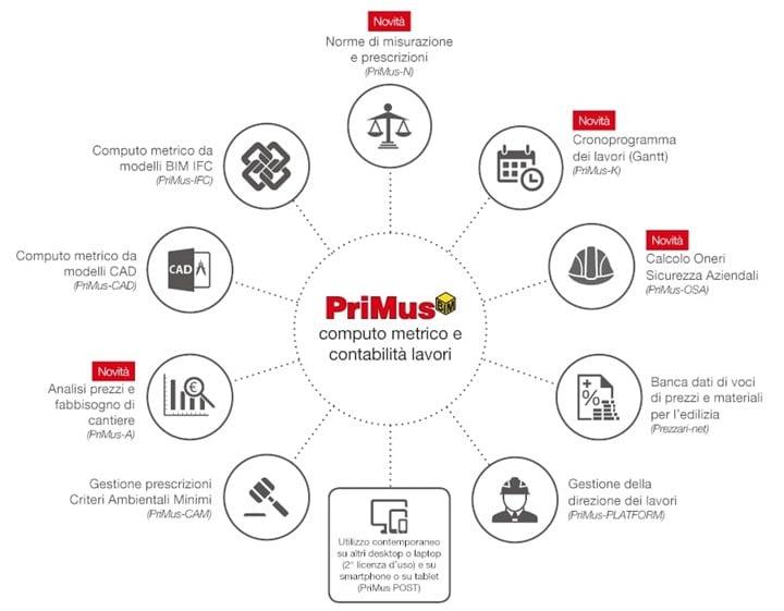 BIM e valutazione economica del progetto