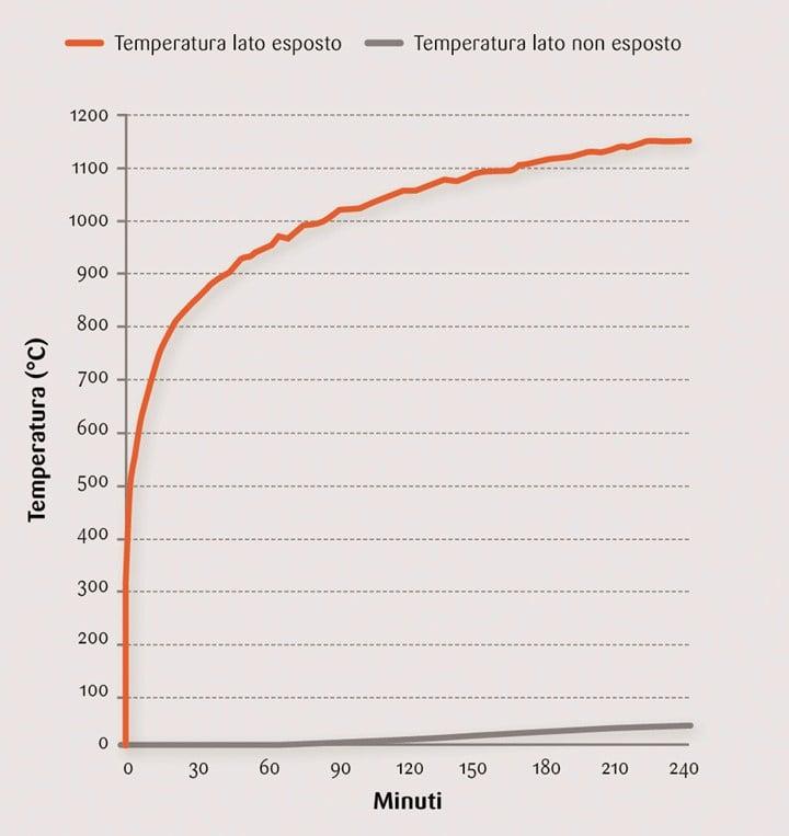 Alte prestazioni e massima protezione contro il fuoco con NORMABLOK PIÙ S40 HP di DANESI