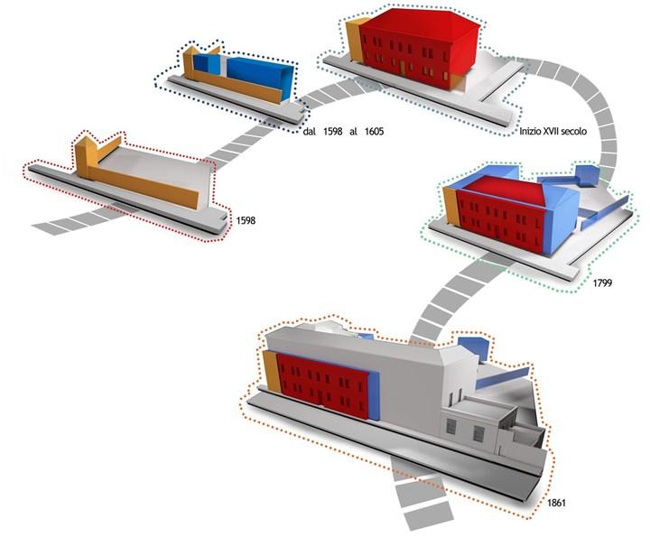 Figura 2 - Evoluzione storica dell'edificio - credits: Binario Lab