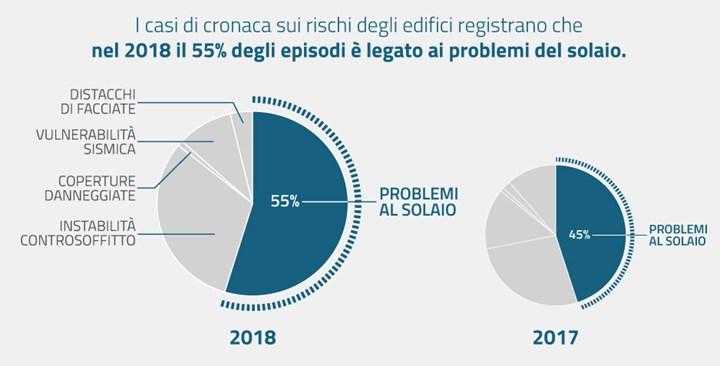 Usciti i dati dell'Osservatorio solai 2018 di Sicurtecto Srl