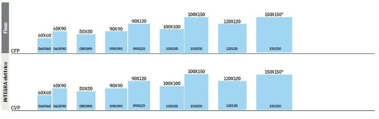 Le prestazioni di una finestra velux anche sui tetti piani for Velux misure