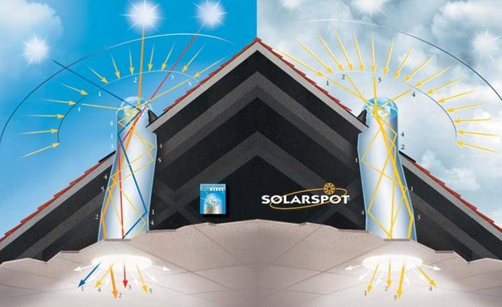 Illuminazione naturale e consumi ridotti con tubi solari solarspot