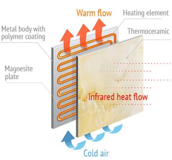 Diffusori di calore a infrarossi e ibridi in ceramica infralia for Pannelli radianti infrarossi portatili
